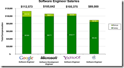 Software Engineer Salaries