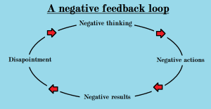 negativefeedbackloop
